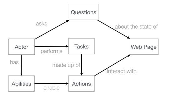 Screenplay Pattern Diagram